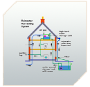 Sistema para Caixa d'agua Pluvial - DIY
